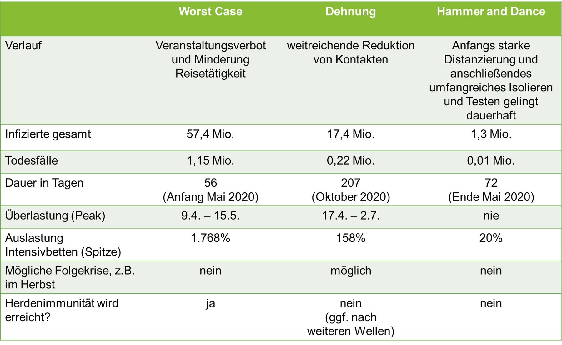 Coronavirus-Szenarien aus dem Strategiepapier