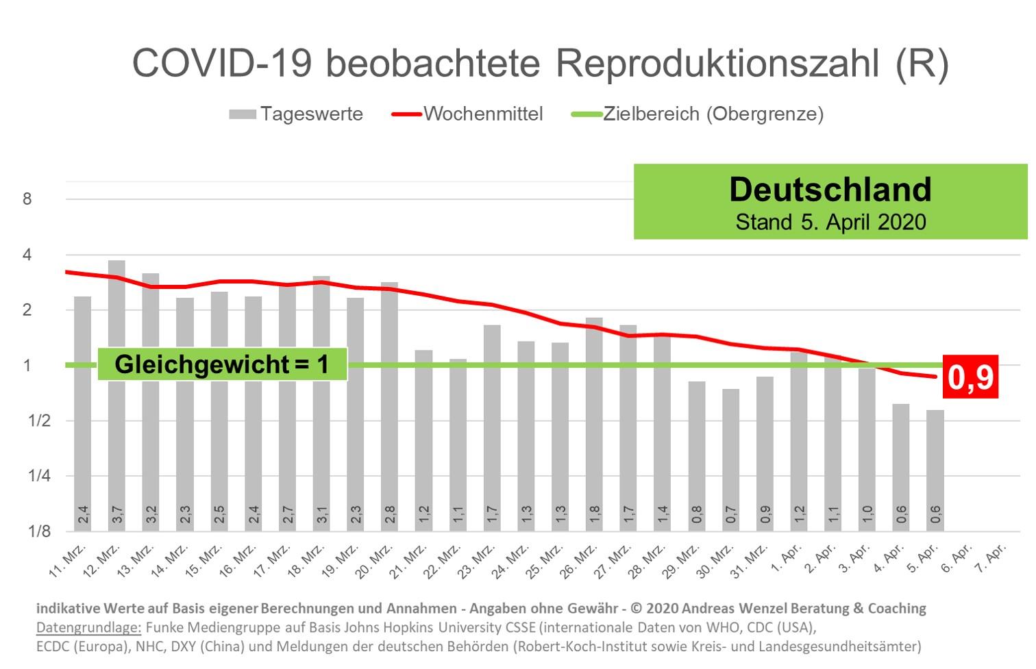 Diagramm Entwicklung Reproduktionszahl