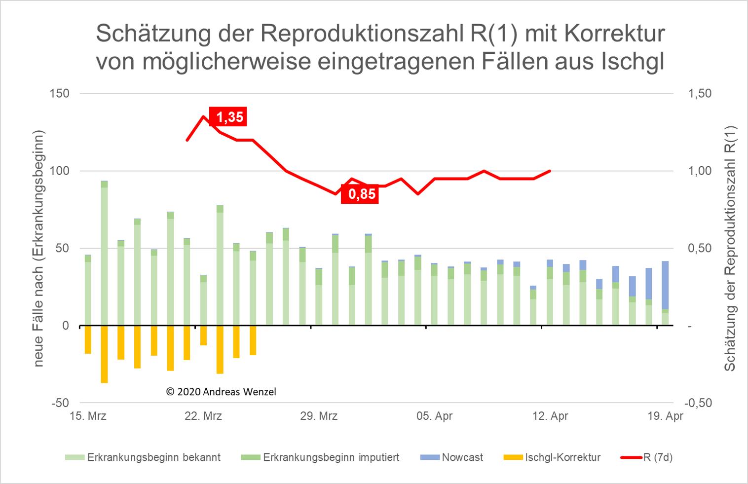 Reproduktionszahl mit hypothetischer Ischgl-Korrektur.