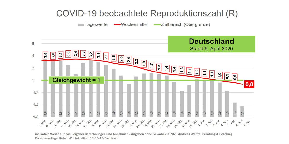 Rki Reproduktionszahl Heute