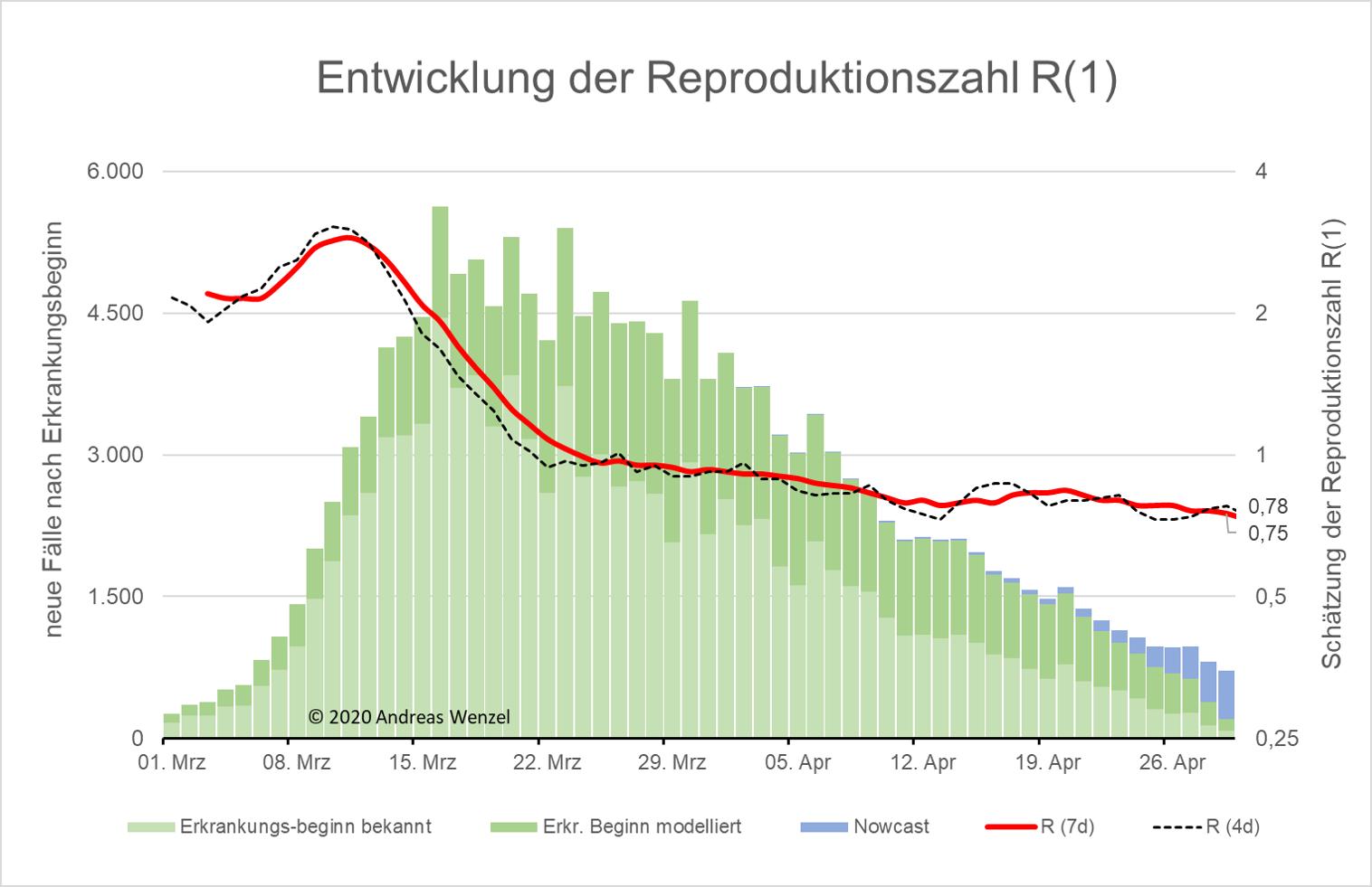 Reproduktionszahl Deutschland