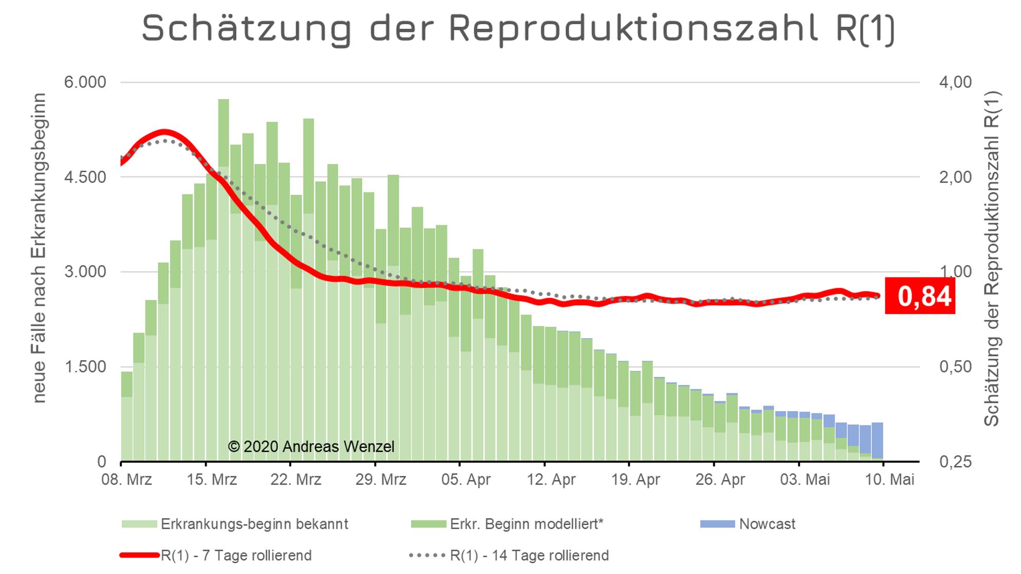 Covid-19 Reproduktionszahl aktuell