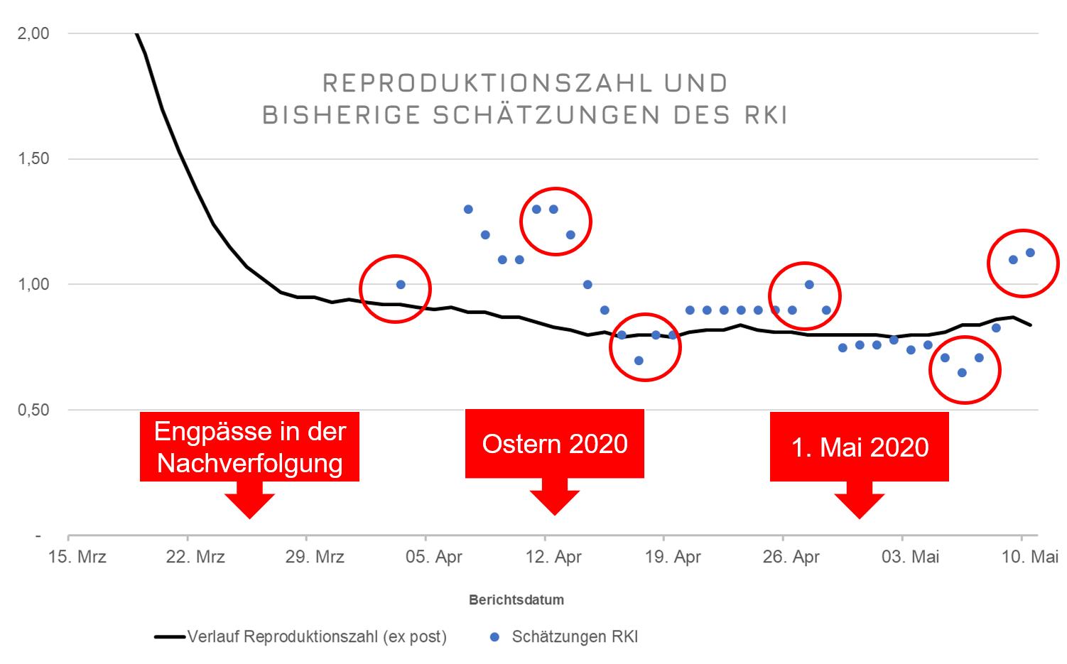 Darstellung Reproduktionszahl RKI
