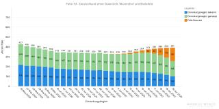 Fallzahlen Deutschland Simulation ohne Gütersloh